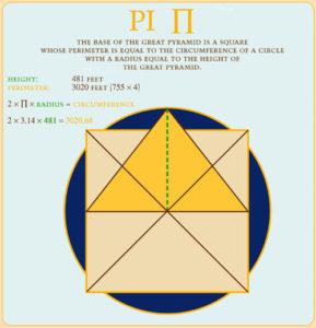pi and pyramid